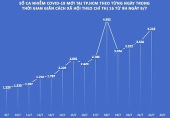 Nhìn lại số ca nhiễm COVID-19 tại TP.HCM sau 14 ngày giãn cách theo Chỉ thị 16