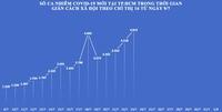 COVID-19: Ngày 15 giãn cách theo Chỉ thị 16, TP.HCM lập kỷ lục về số ca nhiễm