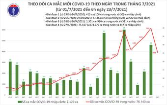 Sáng 23/7: Cả nước ghi nhận thêm 3.898 ca mắc COVID-19 mới