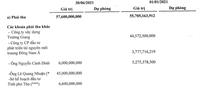 Hoàn nhập 43 tỷ đồng tiền dự phòng giúp TGG lãi lớn trong quý 2