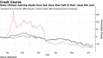 Bloomberg: Trung Quốc tính cấm các công ty gia sư niêm yết và gọi vốn, yêu cầu chỉ hoạt động phi lợi nhuận