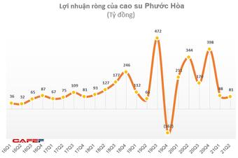 Không còn tiền đền bù từ dự án KCN Nam Tân Uyên, Cao su Phước Hòa (PHR) báo lãi 6 tháng bằng 1/3 cùng kỳ 2020
