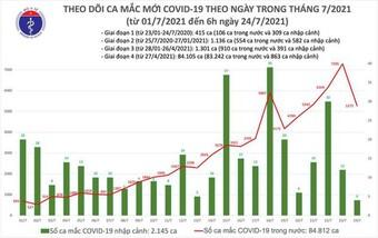 Bản tin COVID-19 sáng 24/7: Hà Nội, TP HCM và 16 tỉnh thêm gần 4.000 ca trong 12 giờ