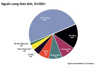 Sức hút lớn của ''BĐS hàng hiệu'' Việt Nam với các thương hiệu quốc tế