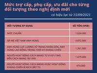 Mẹ Việt Nam anh hùng sẽ được tăng gấp 3 lần mức hỗ trợ hàng tháng từ 15/9