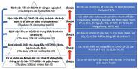 TP.HCM lập tháp 5 tầng điều trị cho bệnh nhân COVID-19