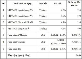 """Vietnam Airlines cạn tiền, những """"đại gia"""" nào lo nhất?"""