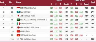 Thi đấu thất vọng, Thạch Kim Tuấn tan mộng huy chương Olympic 2020