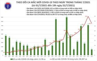 Bản tin COVID-19 tối 25/7: Hà Nội, TP.HCM và 29 tỉnh thêm 3.552 ca mới
