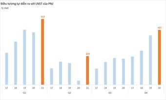 Chi tiêu cho nữ trang vẫn lớn bất chấp Covid, PNJ phá kỷ lục kinh doanh 3 quý liên tiếp