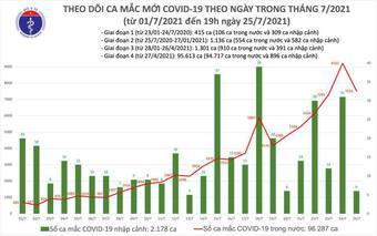 Cả ngày 25/7 ghi nhận 7.531 ca Covid-19, số mắc giảm nhẹ