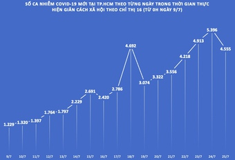 TP.HCM: Số ca nhiễm COVID-19 ngày 25/7 cắt chuỗi 5 ngày tăng liên tục