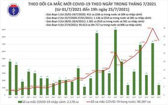 Cập nhật dịch Covid-19 tối 25/7: Thêm 7 ca mắc mới, Hà Nội đã có 41 ca dương tính trong ngày