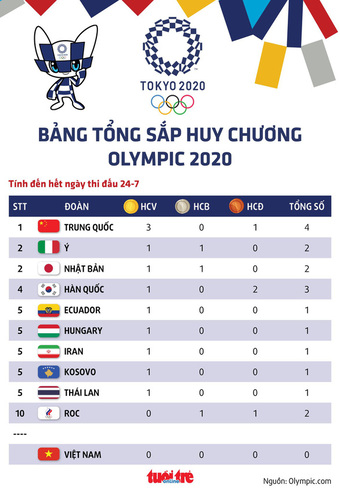 Bảng tổng sắp huy chương Olympic 2020: Trung Quốc tạm dẫn đầu, Thái Lan đã có HCV