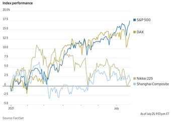 Bỏ qua mọi thị trường khác, nhà đầu tư nước ngoài ''ôm'' dòng tiền cuồn cuộn đổ vào chứng khoán Mỹ