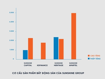 Thị trường bất động sản nửa cuối 2021: Sunshine Group tung 15 nghìn sản phẩm, tổng giá trị hơn 300 nghìn tỷ