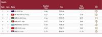 Tiến Minh bị loại, Huy Hoàng không thể vào chung kết 800m tự do