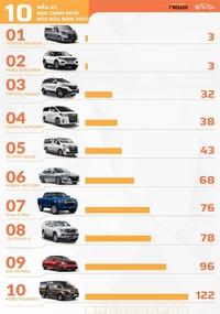 [Infographic] 10 xe bán chậm nhất nửa đầu năm 2021