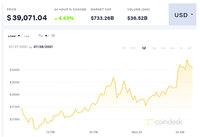 Bitcoin bật tăng giá mạnh, tiến đến ngưỡng hy vọng