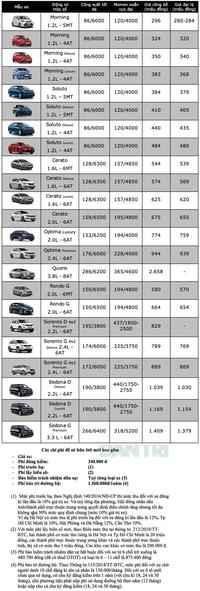 Bảng giá KIA tháng 6/2020
