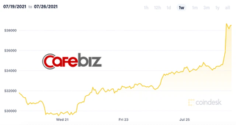 Chuyện gì đang xảy ra với Bitcoin: Giá vọt lên mức 39.000 USD, giúp vốn hóa toàn thị trường tiền số tăng 114 tỷ USD trong chưa đầy 24 giờ