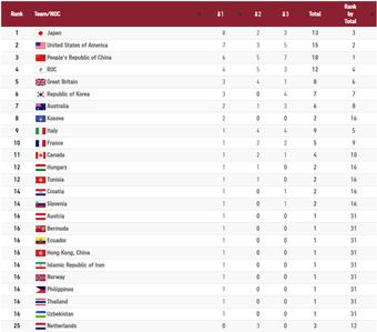 CẬP NHẬT BXH Olympic Tokyo 2020 (27/7): Nhật Bản vươn lên mạnh mẽ, vượt mặt cả Trung Quốc lẫn Mỹ