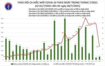 Bản tin COVID-19 sáng 28/7: Cả nước có 2.861 bệnh nhân, riêng Hà Nội chính thức thêm 69 ca mới