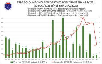 Có thêm 2.861 ca mắc COVID-19 tại 17 tỉnh, thành phố
