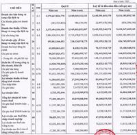 Hoà Bình (HBC): Chuyển nhượng dự án mang về lợi nhuận đột biến, nửa đầu năm LNST tăng cao 5,6 lần lên 73 tỷ đồng