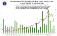 Bản tin COVID-19 sáng 21/7: Hà Nội, TP HCM và 21 tỉnh thêm 2.775 ca mới