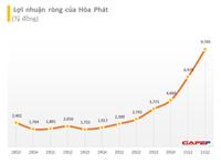 Hòa Phát lãi sau thuế 9.745 tỷ đồng trong quý II, lãi nửa đầu năm 2021 cao hơn cả năm 2020