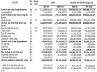FPT Telecom (FOX) báo lãi ròng quý 2 gần 500 tỷ đồng, tăng 26% so với cùng kỳ