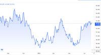 Tỷ giá USD, Euro ngày 29/7: USD bất ngờ tăng nhanh trở lại