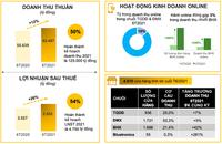 Thế giới Di động (MWG): LNST nửa đầu năm tăng 26% lên 2.552 tỷ đồng, gần 2.000 cửa hàng đang tạm đóng cửa vào cuối tháng 7