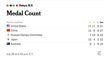 """Báo Mỹ bị châm chọc vì """"giúp"""" đội nhà vượt Trung Quốc, Nhật Bản nhờ BXH huy chương lạ mắt"""
