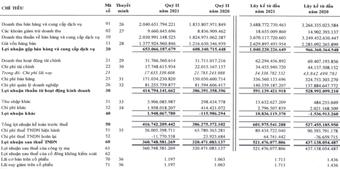 Đường Quảng Ngãi (QNS): 6 tháng thực hiện 57% chỉ tiêu LNST với 521,5 tỷ đồng