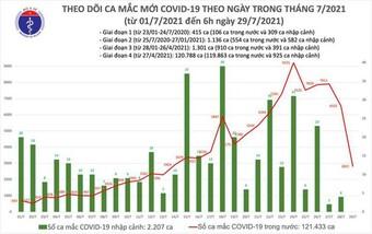 Bản tin COVID-19 sáng 29/7: Thêm gần 600 ca mắc mới trong cộng đồng