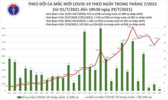 Bản tin COVID-19 tối 29/7: Hà Nội, TP HCM và 32 tỉnh thêm 4.773 ca mới, có 949 ca cộng đồng