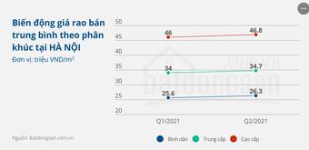 Xuất hiện diễn biến bất ngờ trên thị trường chung cư Hà Nội, TPHCM