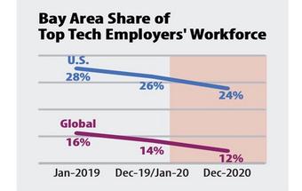 Thung lũng Silicon hưởng lợi từ xu hướng làm việc từ xa