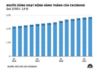 Mỗi người dùng mang về cho Facebook hơn 10 USD doanh thu trong quý 2