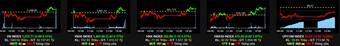 """VN-Index bất ngờ hồi phục, giao dịch cổ phiếu HNG gây """"choáng"""""""