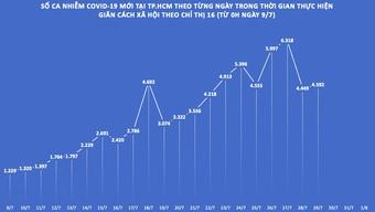 """Dịch COVID-19 tại TP.HCM: Nhiều """"vùng xanh"""" sau 21 ngày giãn cách theo Chỉ thị 16"""