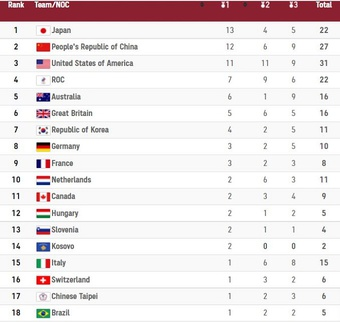 Việt Nam đứng thứ mấy khi 62 đoàn có tên ở bảng xếp hạng huy chương Olympic?
