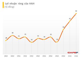 Hải An (HAH): 6 tháng đạt 183 tỷ LNST, tăng gấp 2,6 lần và vượt 16% chỉ tiêu cả năm 2021