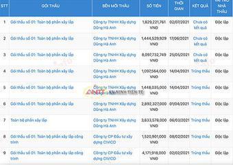 Công ty Hương La trúng hàng loạt gói thầu ở Diễn Châu cùng chung ''kịch bản''