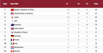 Tuyển bơi Trung Quốc gây sốc khi phá 2 kỷ lục Olympic trong một buổi sáng