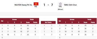 Olympic Tokyo 2020: Cung thủ Phi Vũ thua xa VĐV Đài Bắc Trung Hoa
