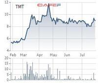 Ô tô TMT: 6 tháng lãi 21 tỷ đồng, cao gấp gần 18 lần cùng kỳ 2020