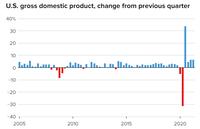 """GDP quý 2 gây thất vọng, Mỹ thoát khỏi """"gông cùm"""" của đại dịch Covid-19 nhưng còn nhiều việc phải làm"""
